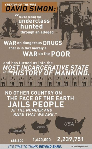 The War on Drugs is a War on the Poor and on Black people in the U.S.
