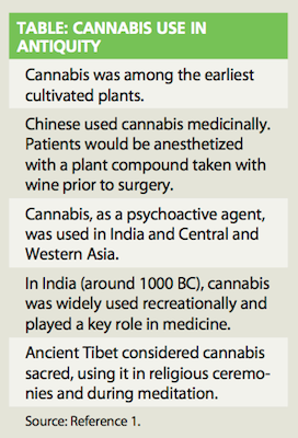 Weed-table: A history of weed!