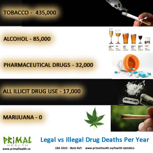 "This table represents the number of ""legal"" drug deaths versus ""illegal"" drug deaths in the America. Notice how many cannabis has? ZERO. Tylenol kills 1000 people per year in the U.S.A. and is not scheduled but Marijuana, even though much more effective and safer, is in the highest classification as a dangerous drug with NO accepted medical use by the government."