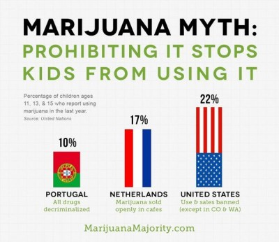 Marijuana-Prohibition-Chart