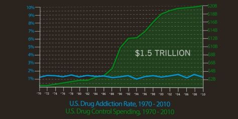 Looks like drug use and the spending on drug use has some discrepencies. This is more legitimate proof this war has deep roots in money! Whose money? You know the government has something to do with it!