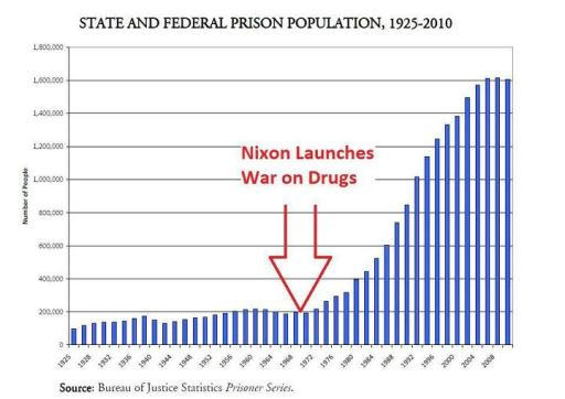 President Nixon's racist war on the poor started the industry of incarceration in the United States. An almost impeached crook started this war that has spanned 4 decades!