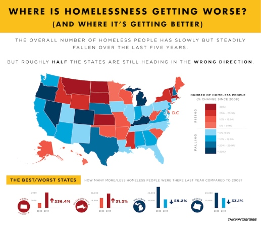 Where is homelessness getting worse? As you can see, Kansas is at the top of where homelessness is getting worse! Image courtesy of Google Images